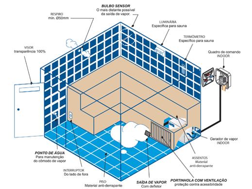 Como funciona Sauna indoor - Estrutura